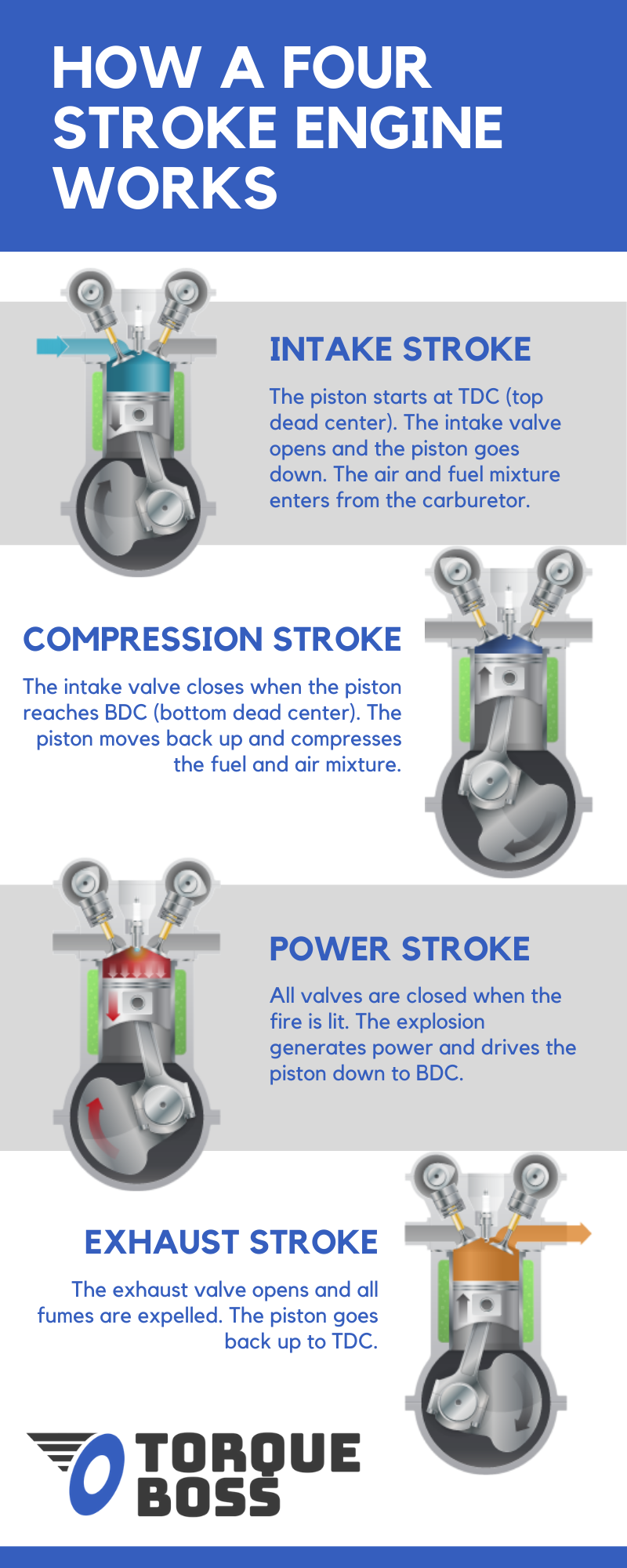 How A Four Stroke Engine Works